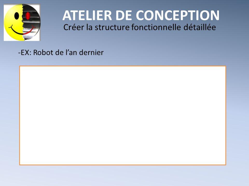 ATELIER DE CONCEPTION Créer la structure fonctionnelle détaillée -EX: Robot de lan dernier
