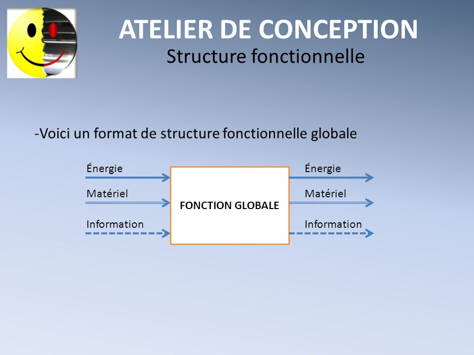ATELIER DE CONCEPTION Structure fonctionnelle -Voici un format de structure fonctionnelle globale FONCTION GLOBALE Énergie Matériel Information Matéri