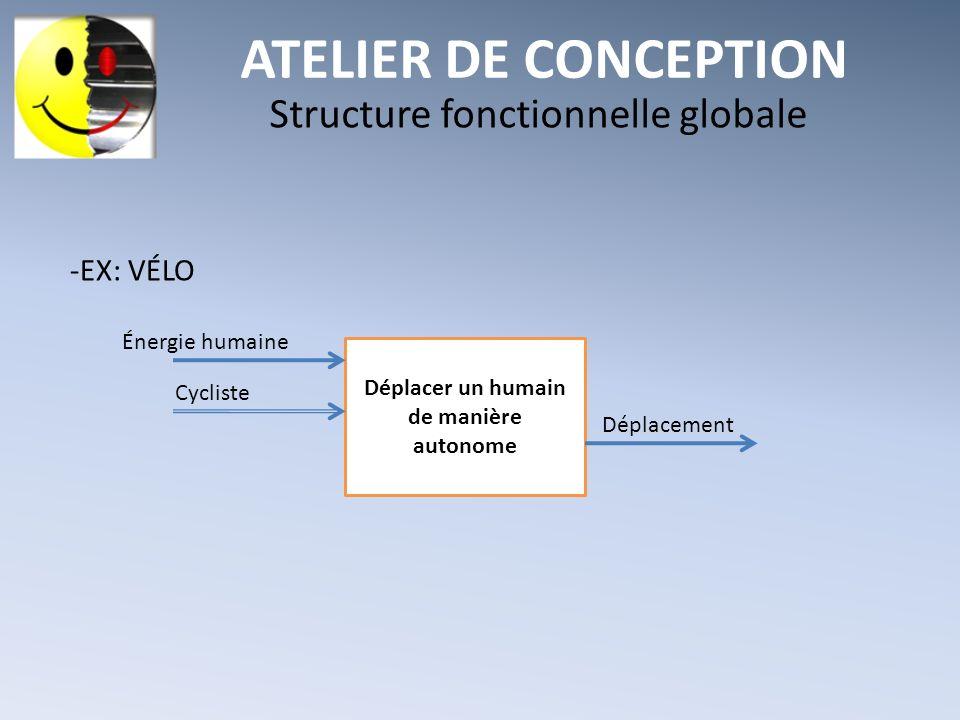 ATELIER DE CONCEPTION Structure fonctionnelle globale -EX: VÉLO Déplacer un humain de manière autonome Énergie humaine Cycliste Déplacement