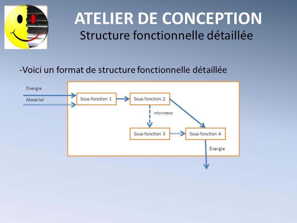 ATELIER DE CONCEPTION Structure fonctionnelle détaillée -Voici un format de structure fonctionnelle détaillée Énergie Matériel Information Énergie Sou