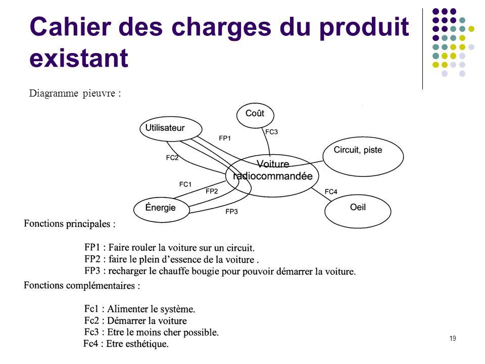 19 Cahier des charges du produit existant Diagramme pieuvre :