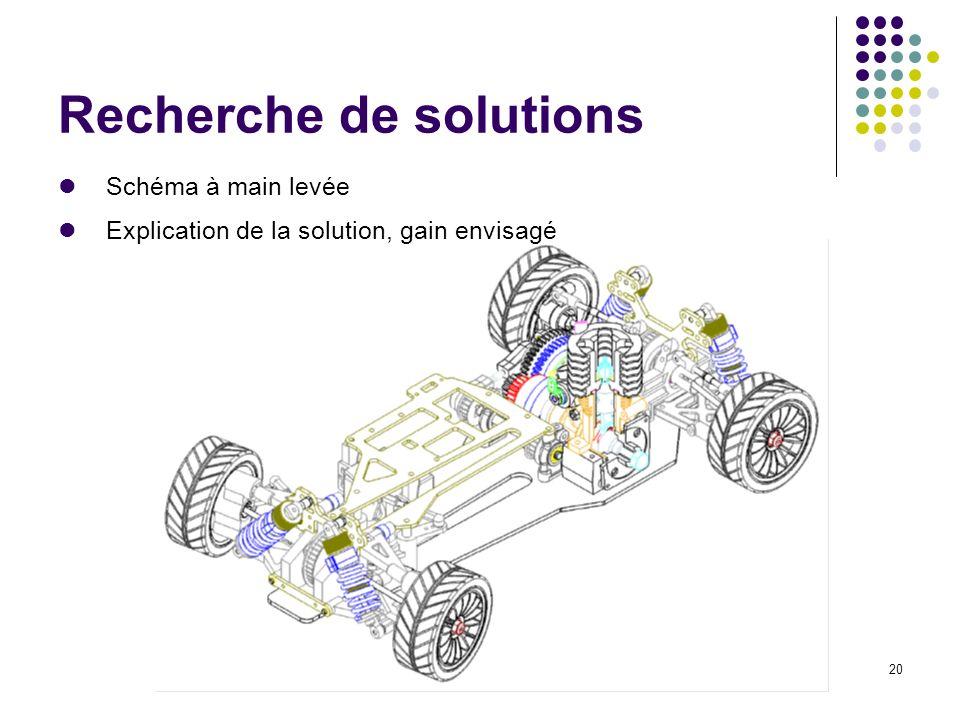 20 Recherche de solutions Schéma à main levée Explication de la solution, gain envisagé