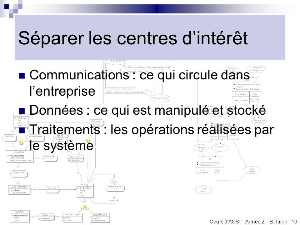Cours dACSI – Année 2 – B. Talon 10 Séparer les centres dintérêt Communications : ce qui circule dans lentreprise Données : ce qui est manipulé et sto