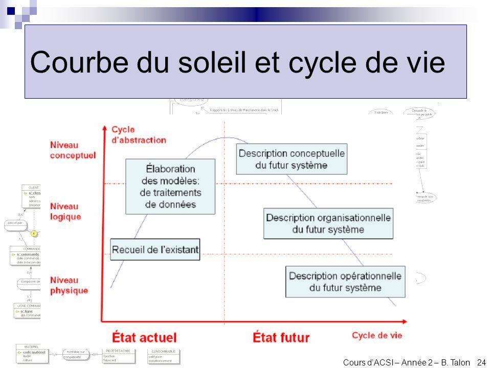 Cours dACSI – Année 2 – B. Talon 24 Courbe du soleil et cycle de vie