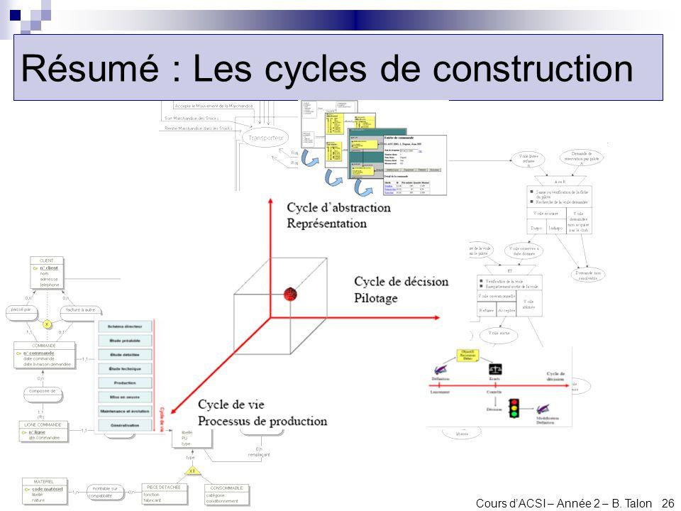 Cours dACSI – Année 2 – B. Talon 26 Résumé : Les cycles de construction