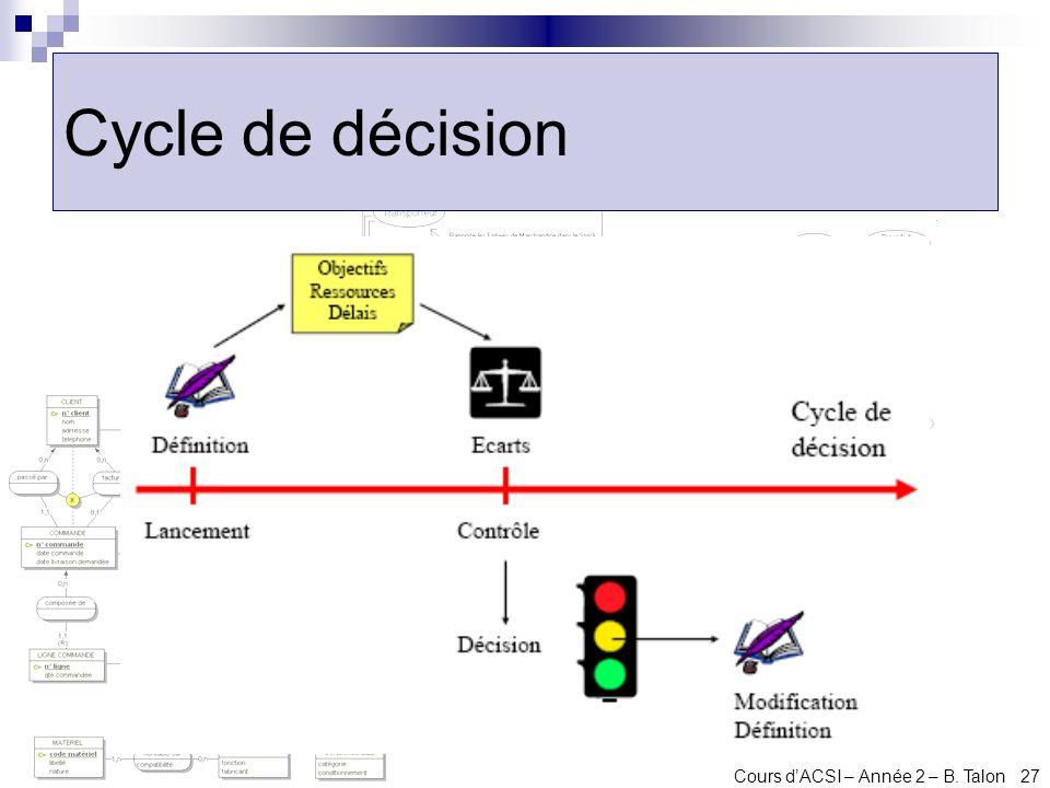 Cours dACSI – Année 2 – B. Talon 27 Cycle de décision
