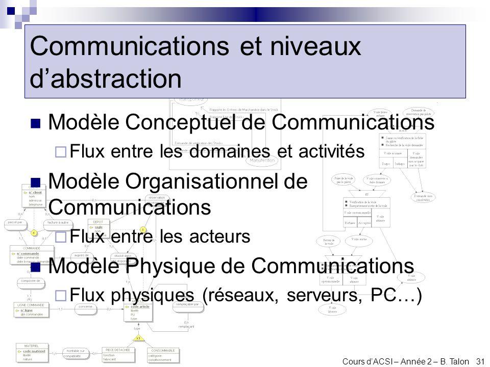 Cours dACSI – Année 2 – B. Talon 31 Communications et niveaux dabstraction Modèle Conceptuel de Communications Flux entre les domaines et activités Mo