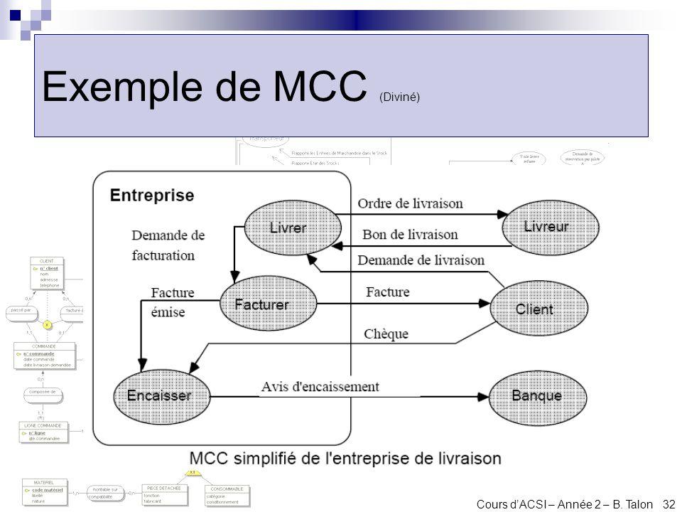 Cours dACSI – Année 2 – B. Talon 32 Exemple de MCC (Diviné)