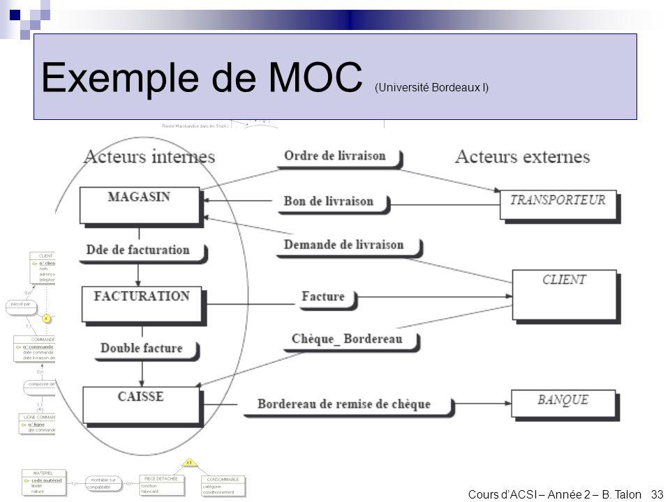 Cours dACSI – Année 2 – B. Talon 33 Exemple de MOC (Université Bordeaux I)