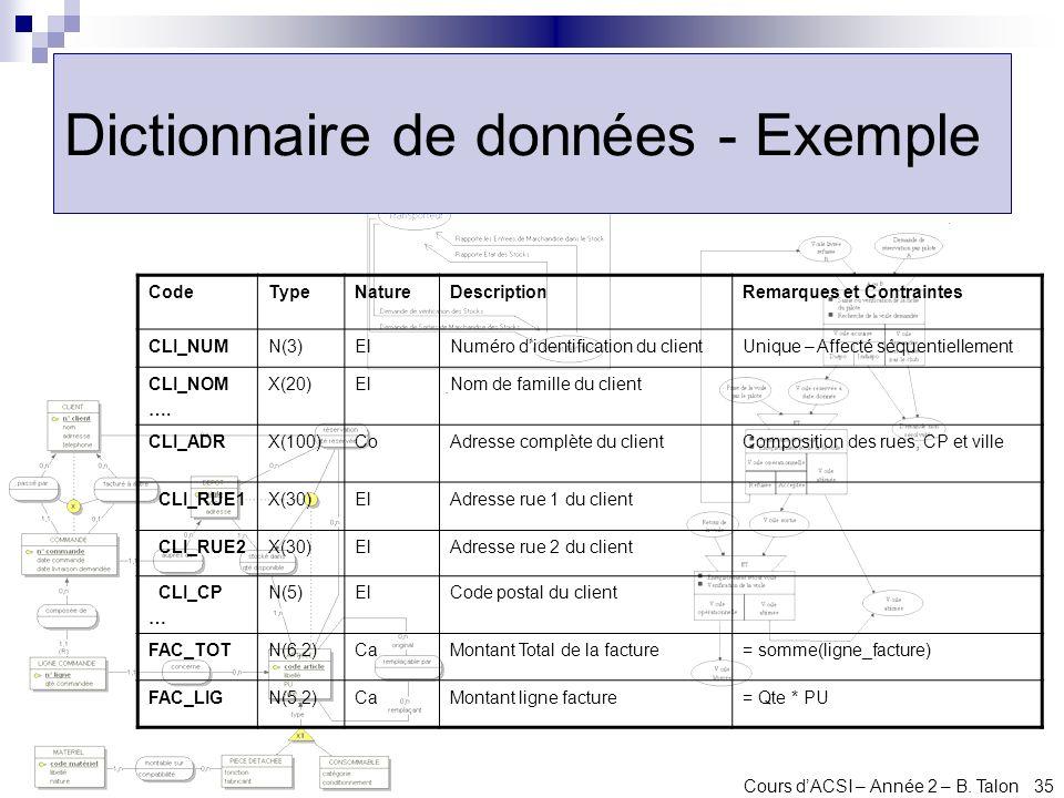 Cours dACSI – Année 2 – B. Talon 35 Dictionnaire de données - Exemple CodeTypeNatureDescriptionRemarques et Contraintes CLI_NUMN(3)ElNuméro didentific