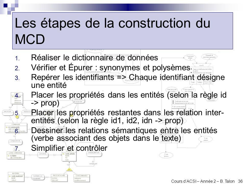 Cours dACSI – Année 2 – B. Talon 36 Les étapes de la construction du MCD 1. Réaliser le dictionnaire de données 2. Vérifier et Épurer : synonymes et p