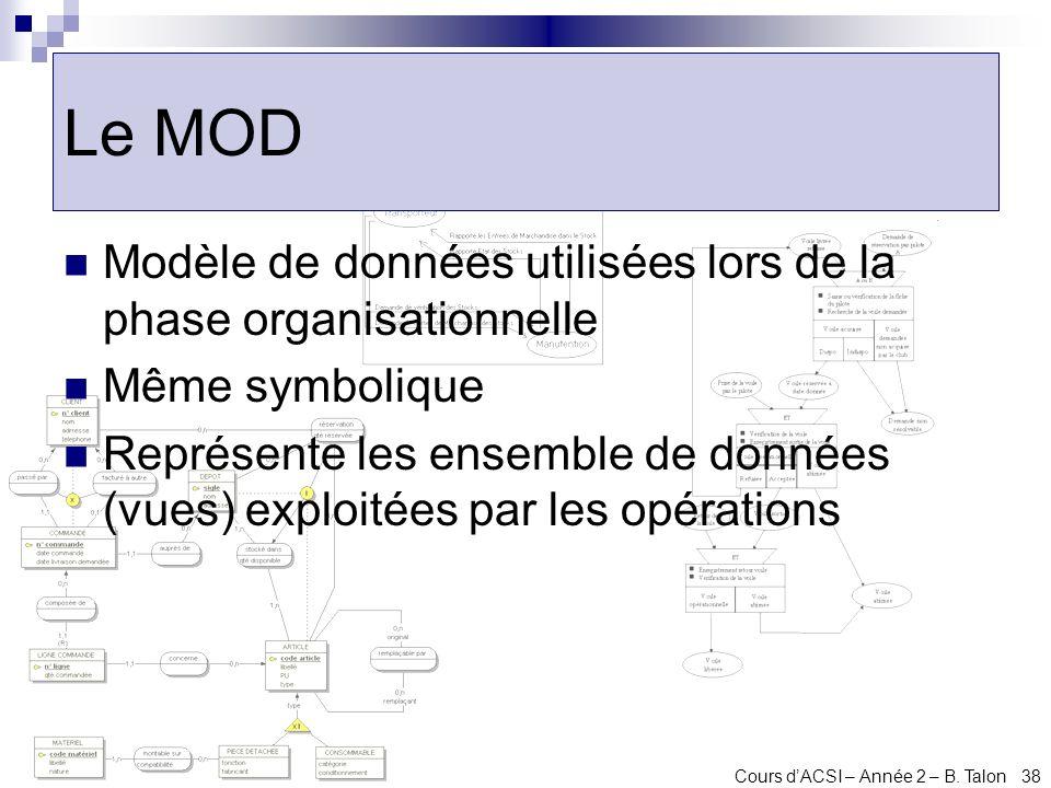 Cours dACSI – Année 2 – B. Talon 38 Le MOD Modèle de données utilisées lors de la phase organisationnelle Même symbolique Représente les ensemble de d