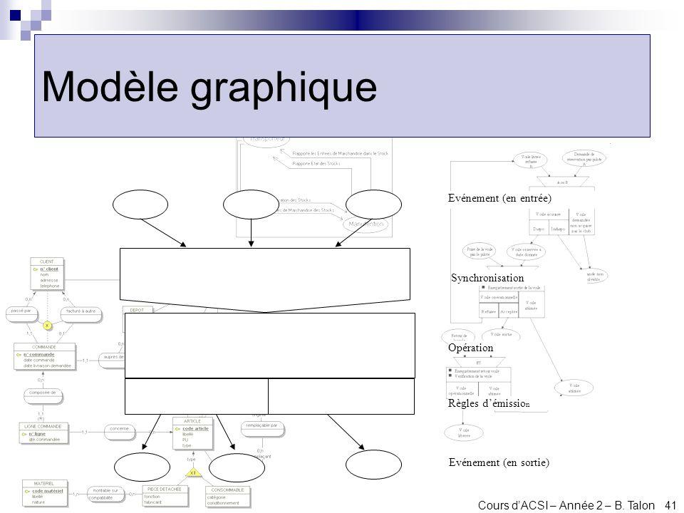 Cours dACSI – Année 2 – B. Talon 41 Modèle graphique Evénement (en entrée) Synchronisation Opération Règles démissio n Evénement (en sortie)