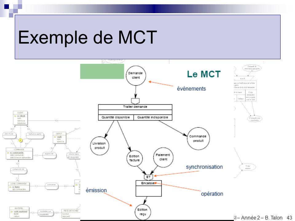 Cours dACSI – Année 2 – B. Talon 43 Exemple de MCT