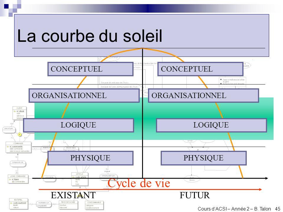 Cours dACSI – Année 2 – B. Talon 45 La courbe du soleil EXISTANTFUTUR CONCEPTUEL ORGANISATIONNEL PHYSIQUE ORGANISATIONNEL LOGIQUE Cycle de vie
