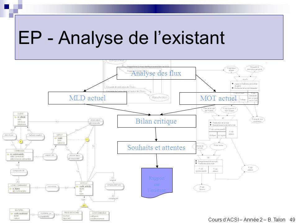 Cours dACSI – Année 2 – B. Talon 49 EP - Analyse de lexistant Analyse des flux MLD actuel MOT actuel Bilan critique Souhaits et attentes Rapport sur l