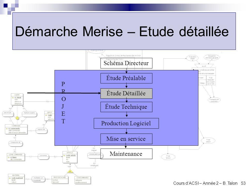 Cours dACSI – Année 2 – B. Talon 53 Démarche Merise – Etude détaillée Schéma Directeur Étude Préalable Maintenance Mise en service Production Logiciel