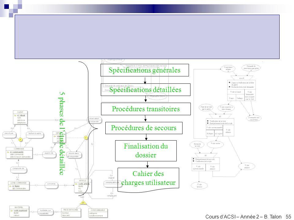 Cours dACSI – Année 2 – B. Talon 55 Spécifications générales Spécifications détaillées Cahier des charges utilisateur Finalisation du dossier Procédur