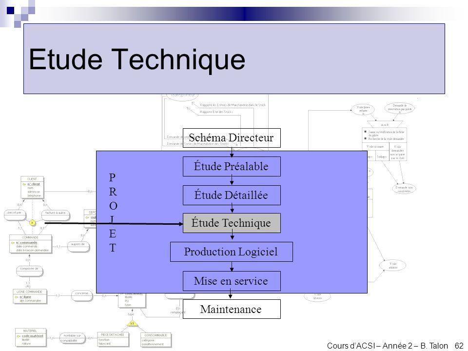 Cours dACSI – Année 2 – B. Talon 62 Etude Technique Schéma Directeur Étude Préalable Maintenance Mise en service Production Logiciel Étude Technique É