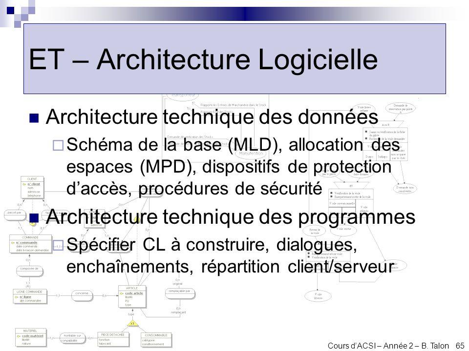 Cours dACSI – Année 2 – B. Talon 65 ET – Architecture Logicielle Architecture technique des données Schéma de la base (MLD), allocation des espaces (M