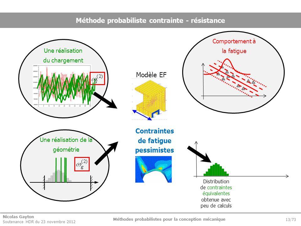Nicolas Gayton Soutenance HDR du 23 novembre 2012 Méthodes probabilistes pour la conception mécanique 13/73 Méthode probabiliste contrainte - résistan