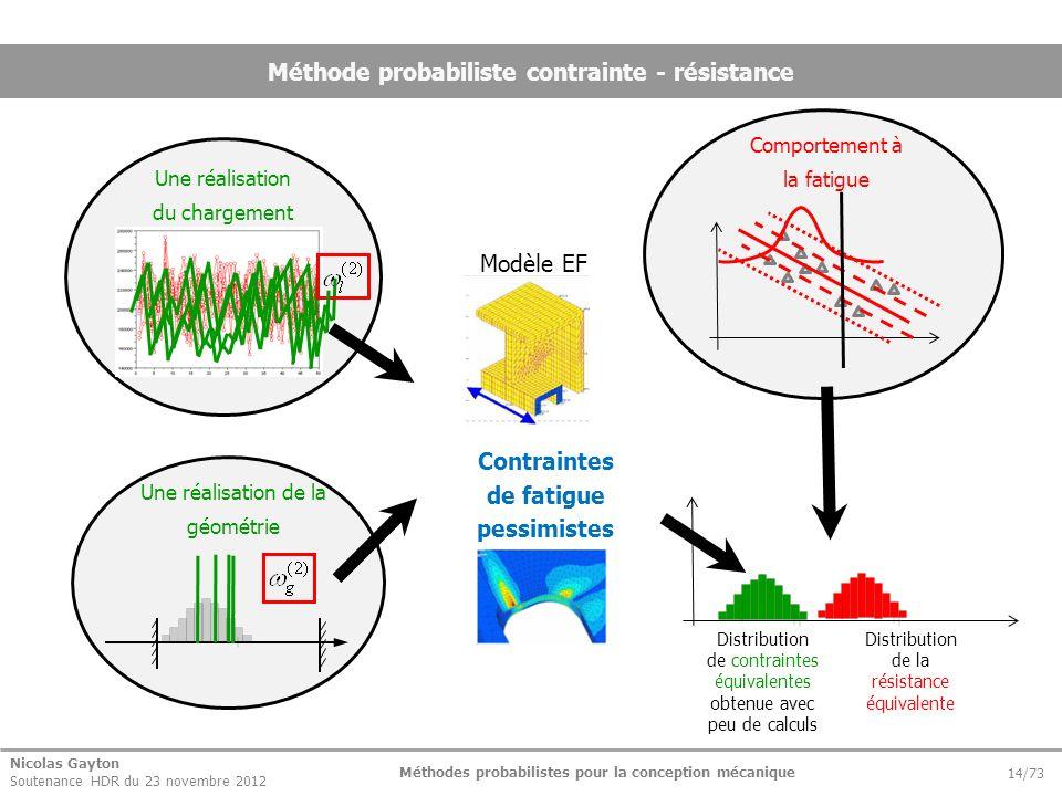 Nicolas Gayton Soutenance HDR du 23 novembre 2012 Méthodes probabilistes pour la conception mécanique 14/73 Méthode probabiliste contrainte - résistan