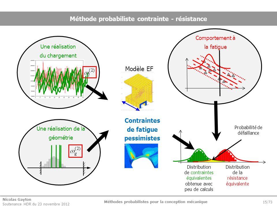 Nicolas Gayton Soutenance HDR du 23 novembre 2012 Méthodes probabilistes pour la conception mécanique 15/73 Méthode probabiliste contrainte - résistan