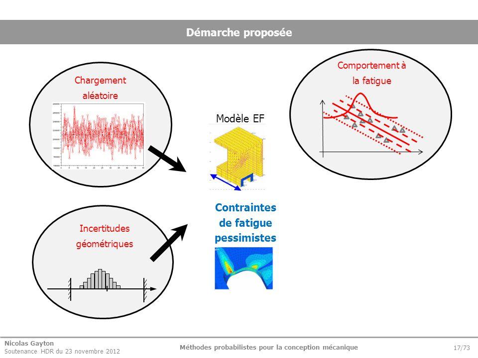 Nicolas Gayton Soutenance HDR du 23 novembre 2012 Méthodes probabilistes pour la conception mécanique 17/73 Démarche proposée Modèle EF Contraintes de
