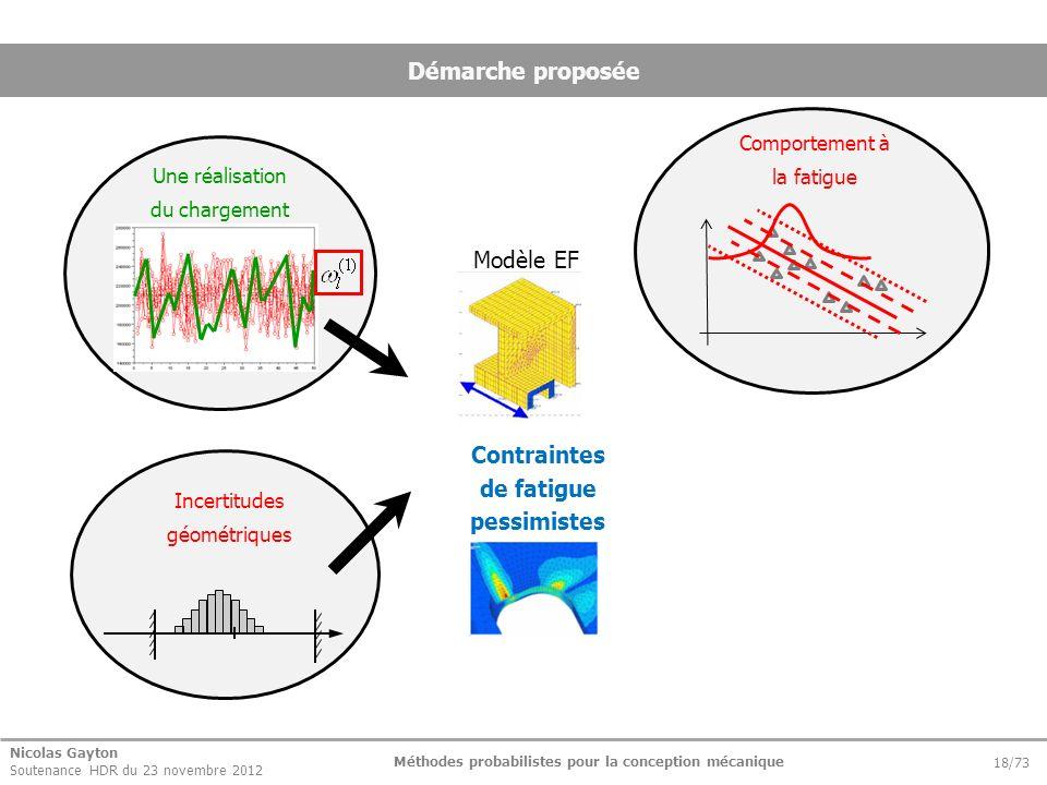 Nicolas Gayton Soutenance HDR du 23 novembre 2012 Méthodes probabilistes pour la conception mécanique 18/73 Démarche proposée Modèle EF Contraintes de