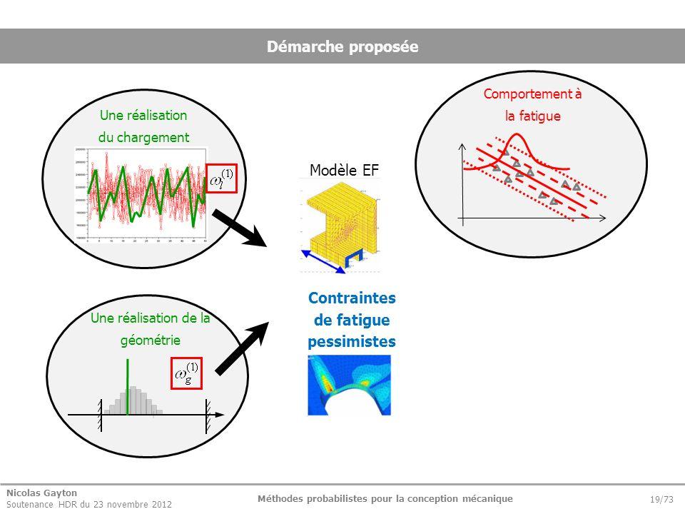 Nicolas Gayton Soutenance HDR du 23 novembre 2012 Méthodes probabilistes pour la conception mécanique 19/73 Démarche proposée Modèle EF Contraintes de