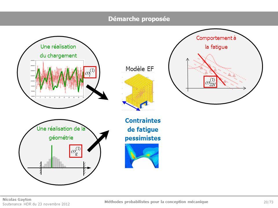 Nicolas Gayton Soutenance HDR du 23 novembre 2012 Méthodes probabilistes pour la conception mécanique 20/73 Démarche proposée Modèle EF Contraintes de