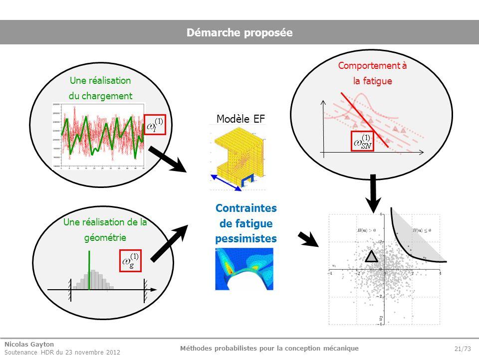 Nicolas Gayton Soutenance HDR du 23 novembre 2012 Méthodes probabilistes pour la conception mécanique 21/73 Démarche proposée Modèle EF Contraintes de