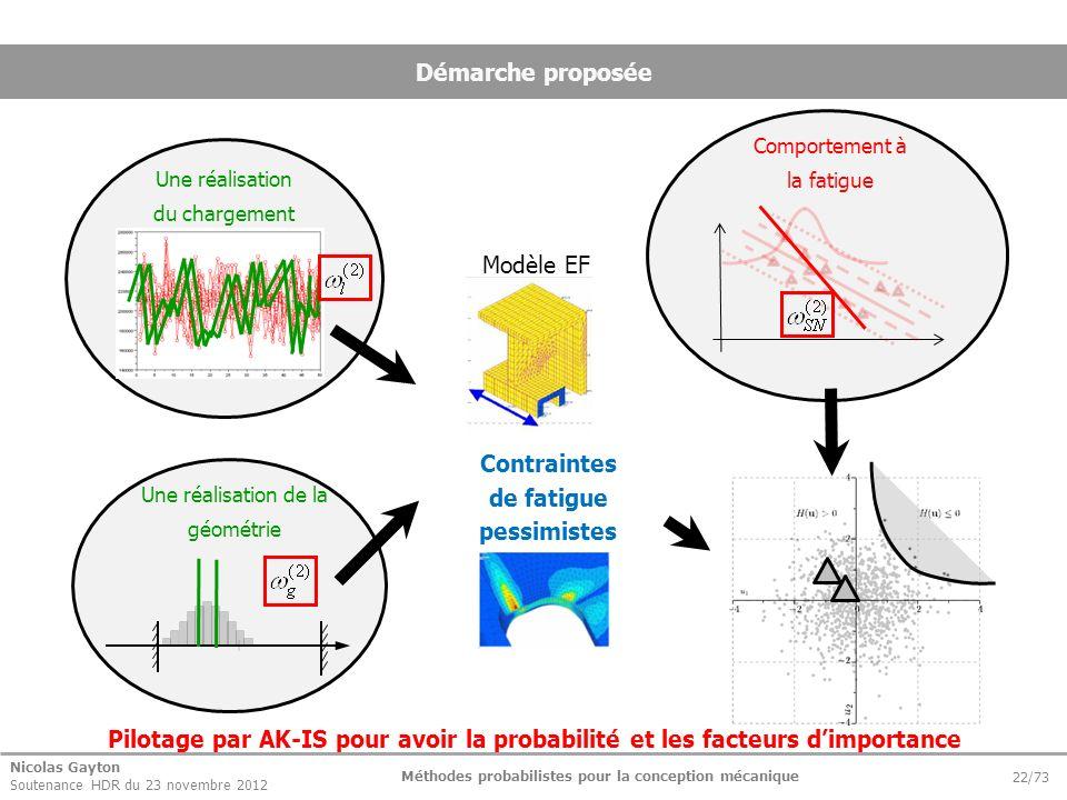 Nicolas Gayton Soutenance HDR du 23 novembre 2012 Méthodes probabilistes pour la conception mécanique 22/73 Démarche proposée Modèle EF Contraintes de