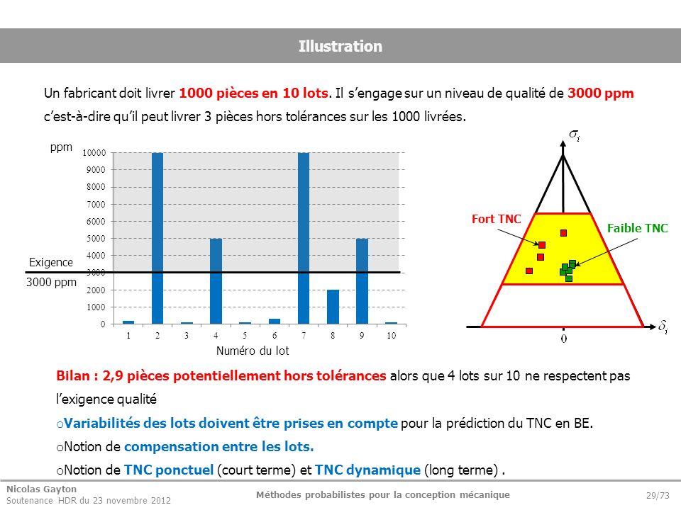 Nicolas Gayton Soutenance HDR du 23 novembre 2012 Méthodes probabilistes pour la conception mécanique 29/73 Illustration Un fabricant doit livrer 1000