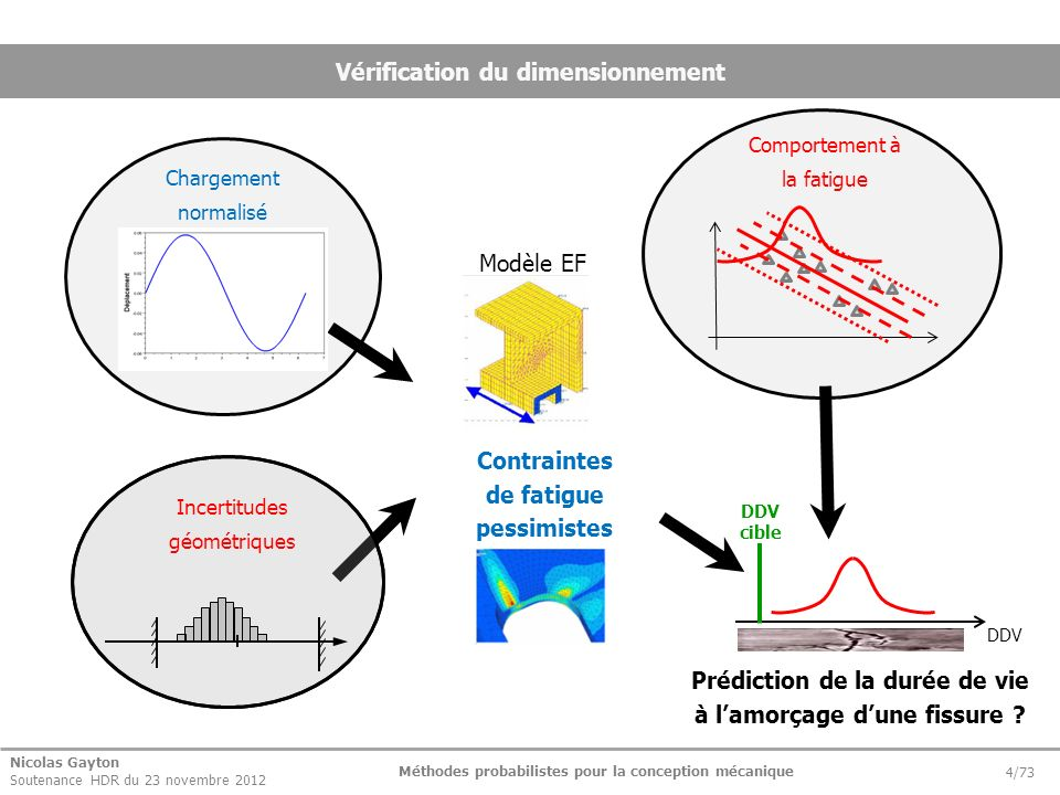 Nicolas Gayton Soutenance HDR du 23 novembre 2012 Méthodes probabilistes pour la conception mécanique 25/73 Parallèle analyse des tolérances / fiabilité o Evaluation de la probabilité de défaillance dune structure.