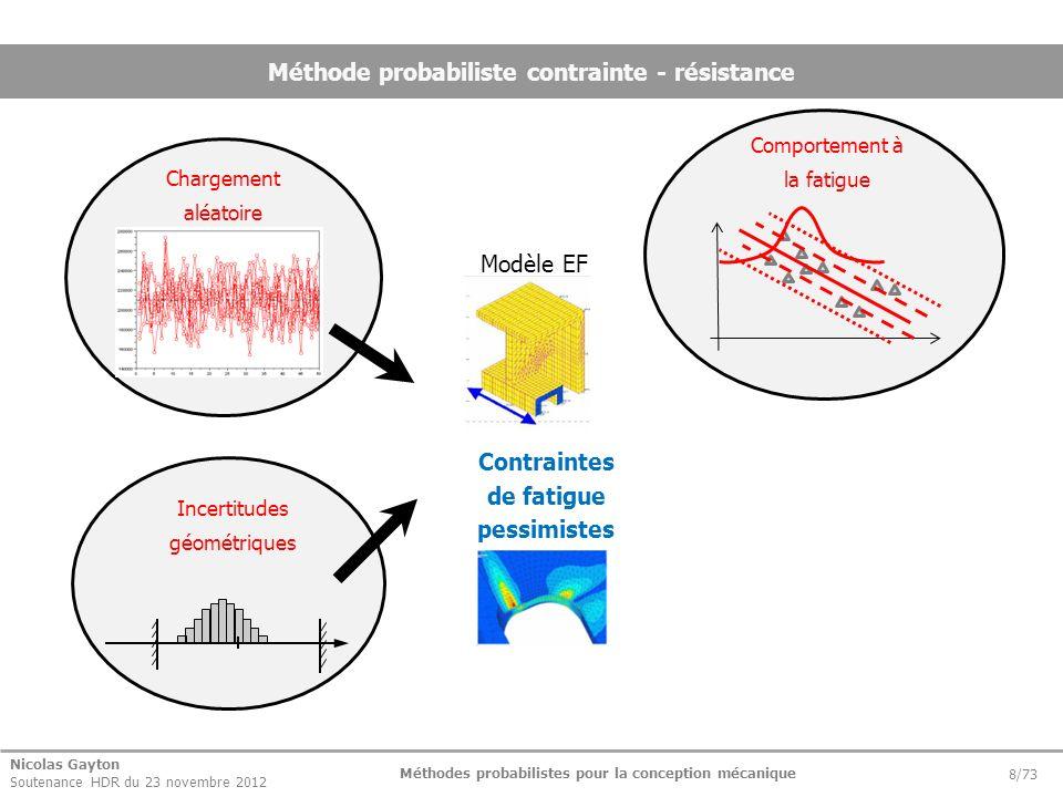 Nicolas Gayton Soutenance HDR du 23 novembre 2012 Méthodes probabilistes pour la conception mécanique 8/73 Méthode probabiliste contrainte - résistanc