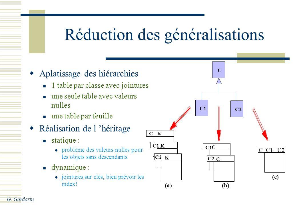 G. Gardarin C C1 C2 C C1 C2 K K K (a) C1 C2 C C C C1 C2 (b) (c) Réduction des généralisations Aplatissage des hiérarchies 1 table par classe avec join