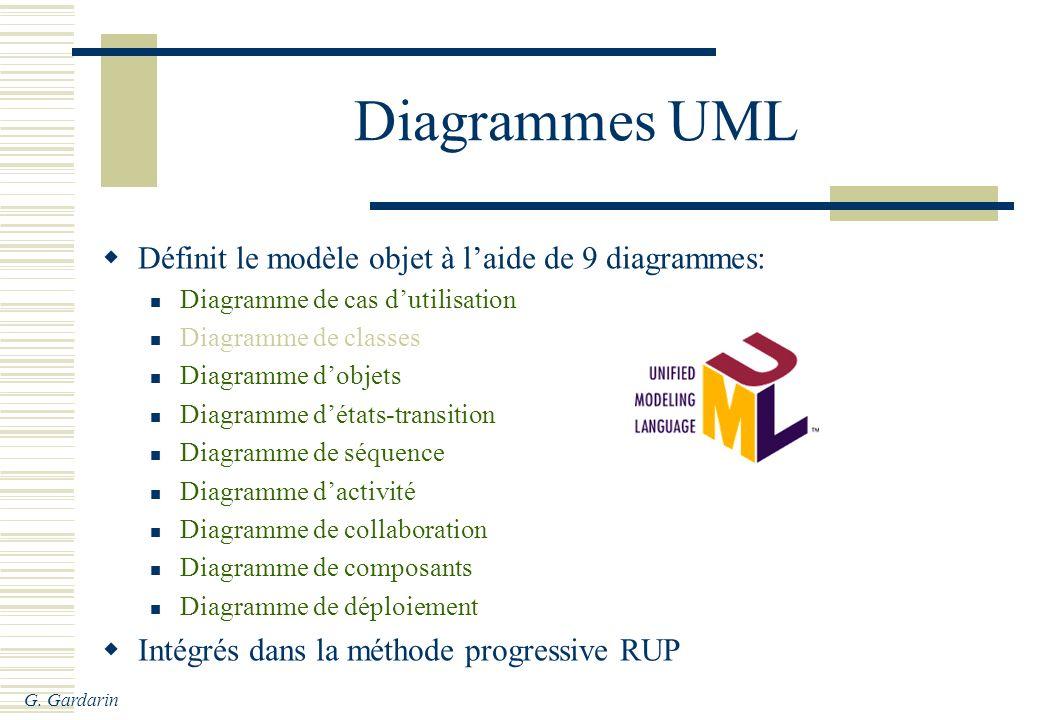 G. Gardarin Diagrammes UML Définit le modèle objet à laide de 9 diagrammes: Diagramme de cas dutilisation Diagramme de classes Diagramme dobjets Diagr