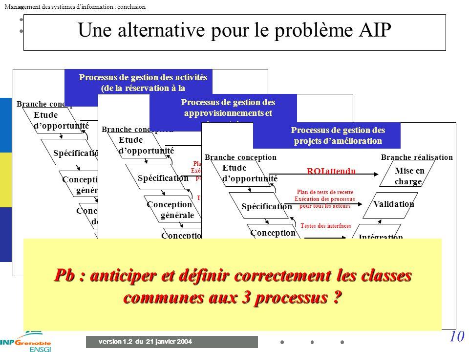 9 Management des systèmes dinformation : conclusion version 1.2 du 21 janvier 2004 Inconvénient du cycle en V : on déploie tout en même temps. Toutes
