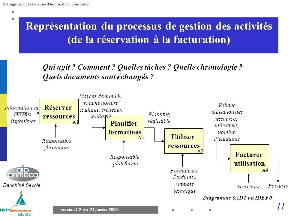 10 Management des systèmes dinformation : conclusion version 1.2 du 21 janvier 2004 Une alternative pour le problème AIP Spécification Branche concept