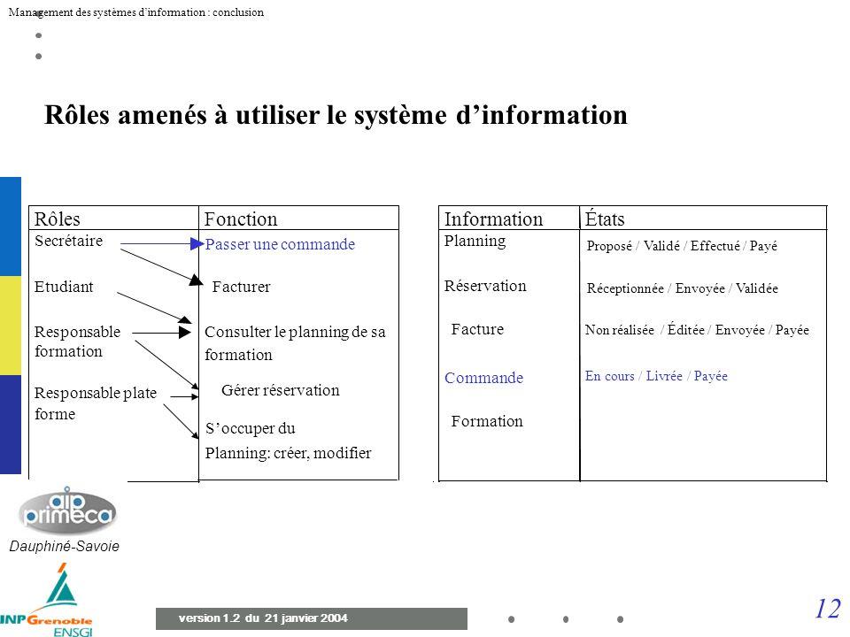 11 Management des systèmes dinformation : conclusion version 1.2 du 21 janvier 2004 Représentation du processus de gestion des activités (de la réserv