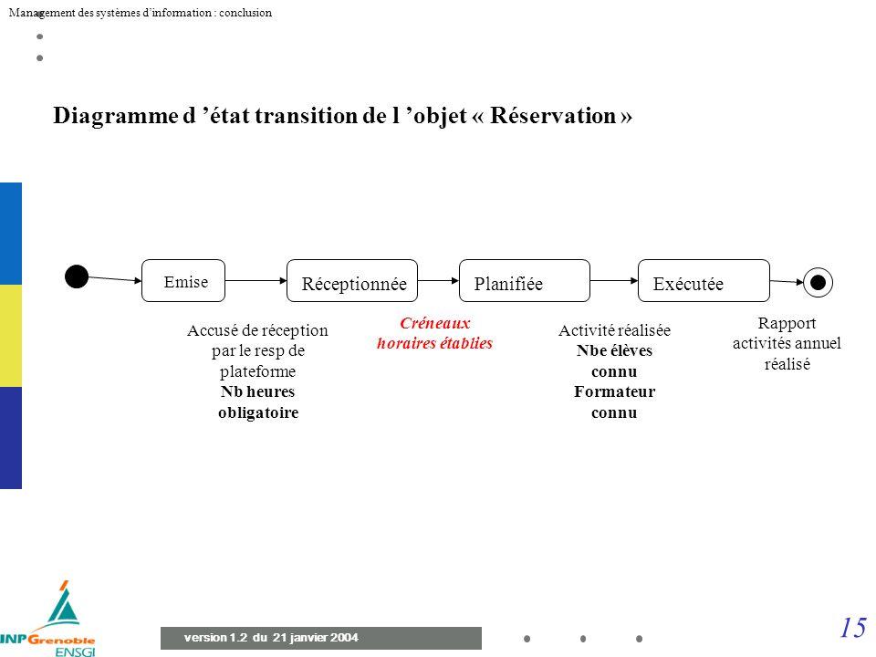 14 Management des systèmes dinformation : conclusion version 1.2 du 21 janvier 2004 Diagramme de cas d utilisation (niveau 2) Secrétaire Traiter Factu