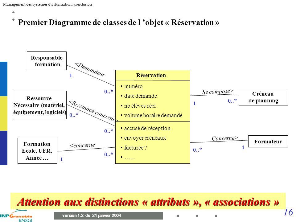 15 Management des systèmes dinformation : conclusion version 1.2 du 21 janvier 2004 Diagramme d état transition de l objet « Réservation » Emise Récep