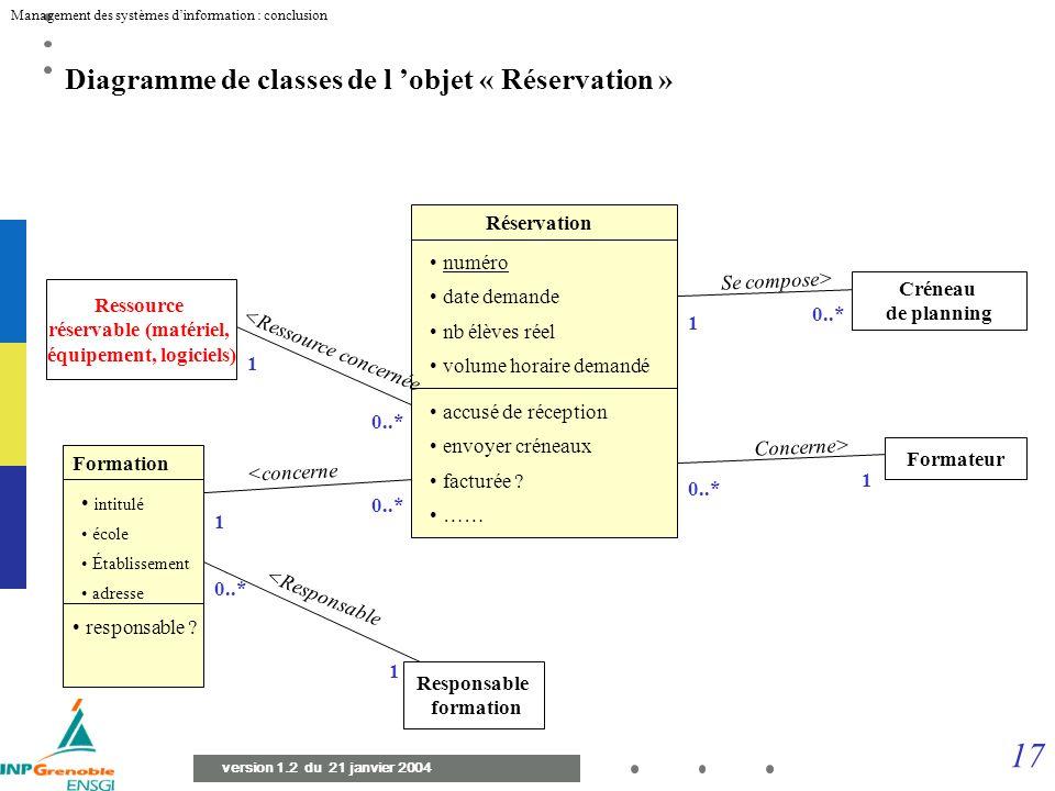 16 Management des systèmes dinformation : conclusion version 1.2 du 21 janvier 2004 Premier Diagramme de classes de l objet « Réservation » Réservatio