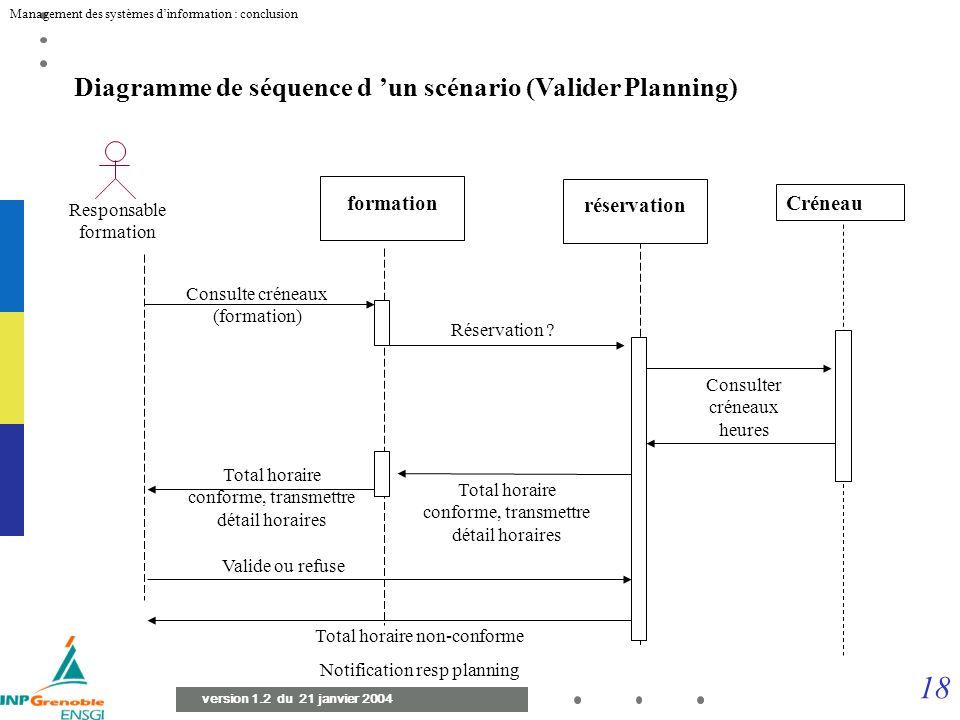 17 Management des systèmes dinformation : conclusion version 1.2 du 21 janvier 2004 Diagramme de classes de l objet « Réservation » Réservation numéro
