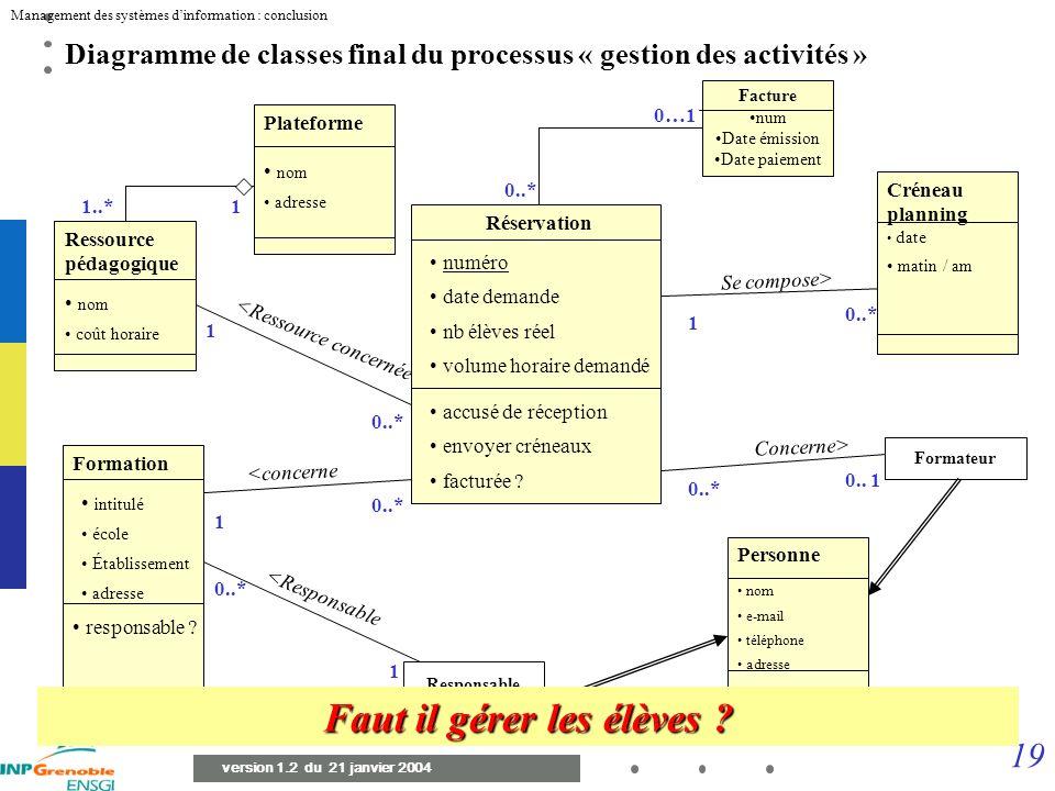 18 Management des systèmes dinformation : conclusion version 1.2 du 21 janvier 2004 Diagramme de séquence d un scénario (Valider Planning) Responsable