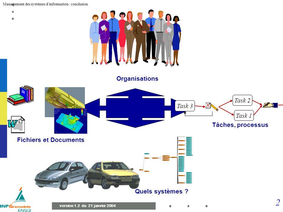 32 Management des systèmes dinformation : conclusion version 1.2 du 21 janvier 2004 Organisations Task 1 Task 2 Task 3 Tâches, processus Fichiers et Documents Quels systèmes ?