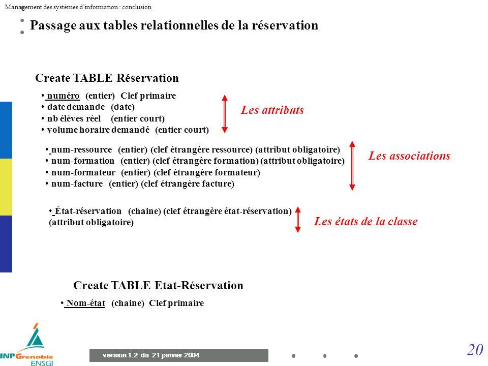 19 Management des systèmes dinformation : conclusion version 1.2 du 21 janvier 2004 Diagramme de classes final du processus « gestion des activités »