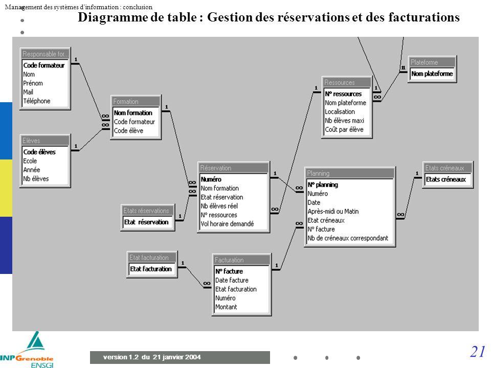 20 Management des systèmes dinformation : conclusion version 1.2 du 21 janvier 2004 Passage aux tables relationnelles de la réservation Create TABLE R
