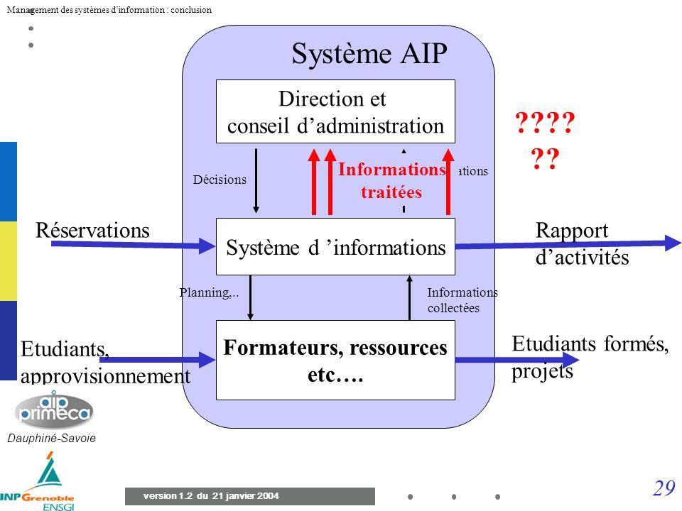 28 Management des systèmes dinformation : conclusion version 1.2 du 21 janvier 2004 Système de pilotage (ou de décision) Système d informations Systèm